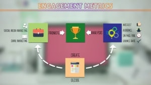 Engagement Marketing Metrics Techniques - TRICKC