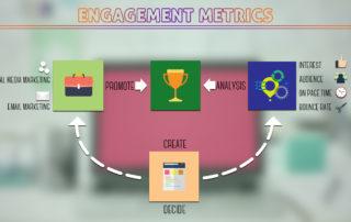 Engagement Marketing Metrics Techniques - TRICKC
